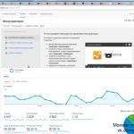 Анализ и аудит Google Adwords