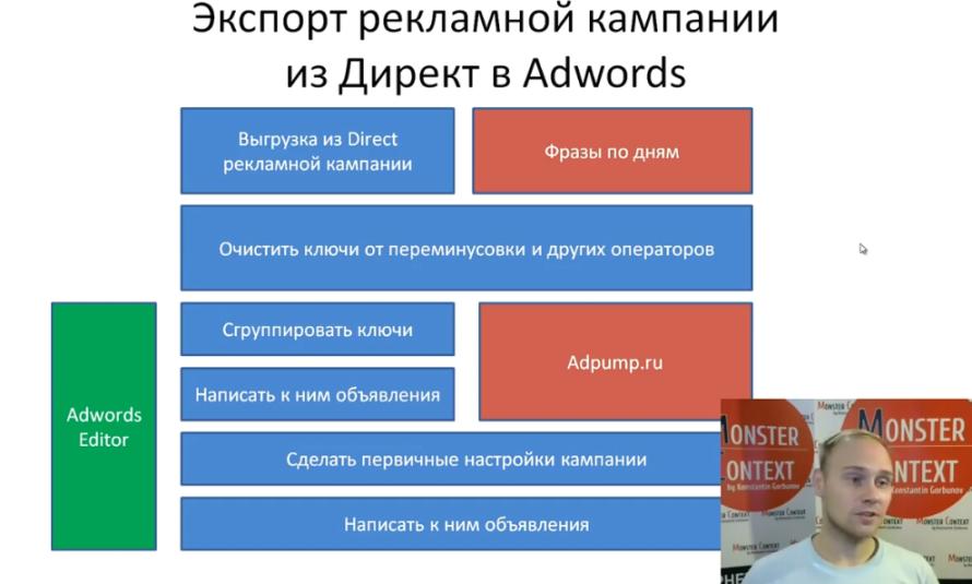 Экспорт (Перенос) кампаний из Директ в Adwords
