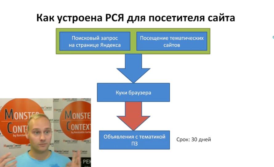Настройка РСЯ Яндекс Директ 2016 тематические площадки