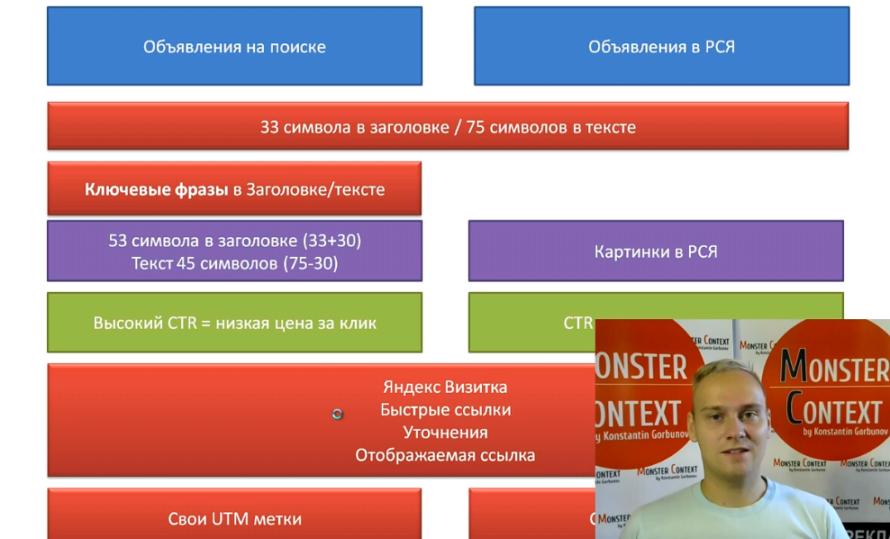 Объявления на поиске Директ 2016: Заголовки, Высокий CTR, 56 символов, быстрые ссылки, уточнения